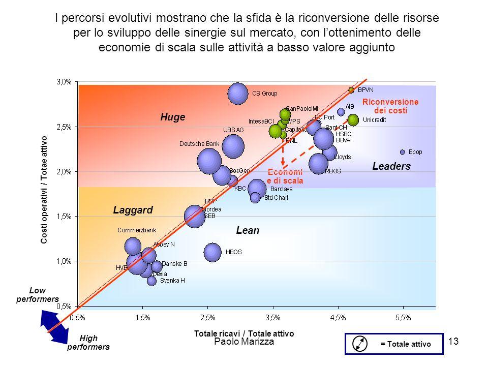 I percorsi evolutivi mostrano che la sfida è la riconversione delle risorse per lo sviluppo delle sinergie sul mercato, con l'ottenimento delle economie di scala sulle attività a basso valore aggiunto