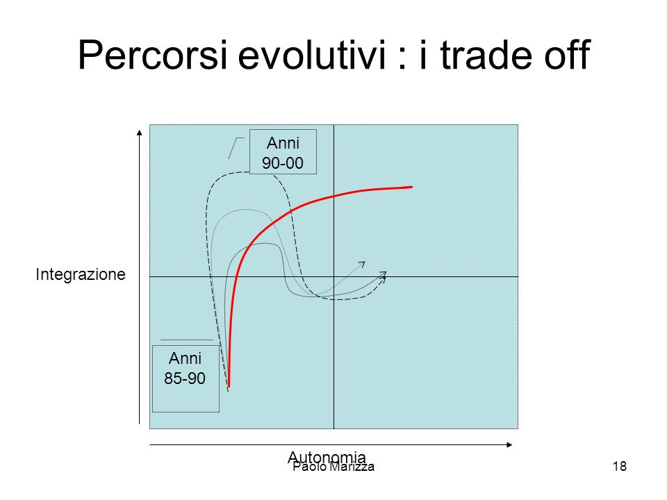 Percorsi evolutivi : i trade off