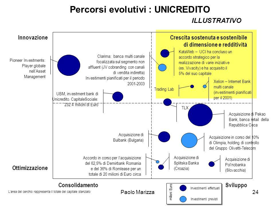 Percorsi evolutivi : UNICREDITO