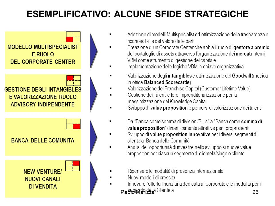 ESEMPLIFICATIVO: ALCUNE SFIDE STRATEGICHE