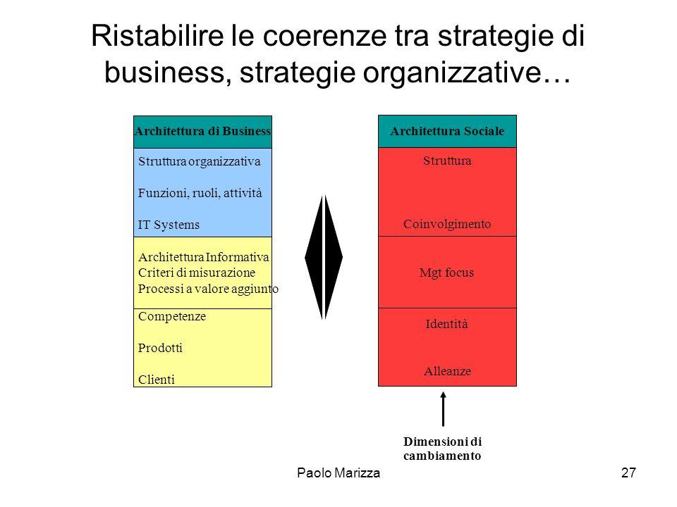Architettura di Business Dimensioni di cambiamento