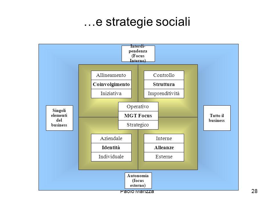 Interdi-pendenza (Focus Interno) Singoli elementi del business