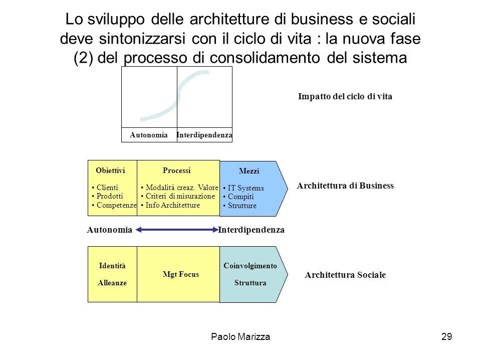 Impatto del ciclo di vita Architettura di Business