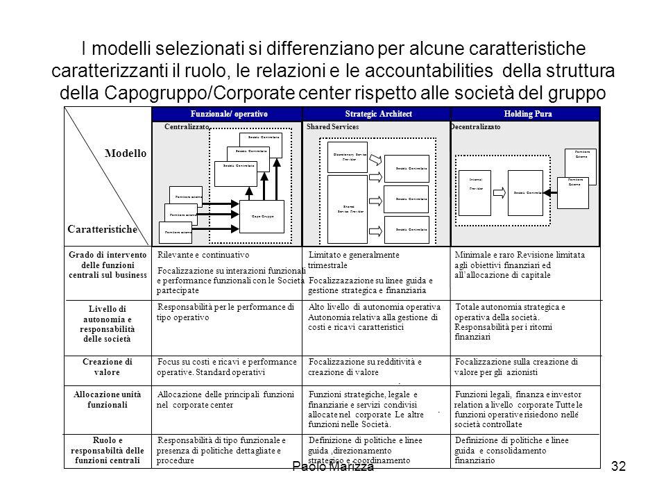 Funzionale/ operativo Discretionary Service