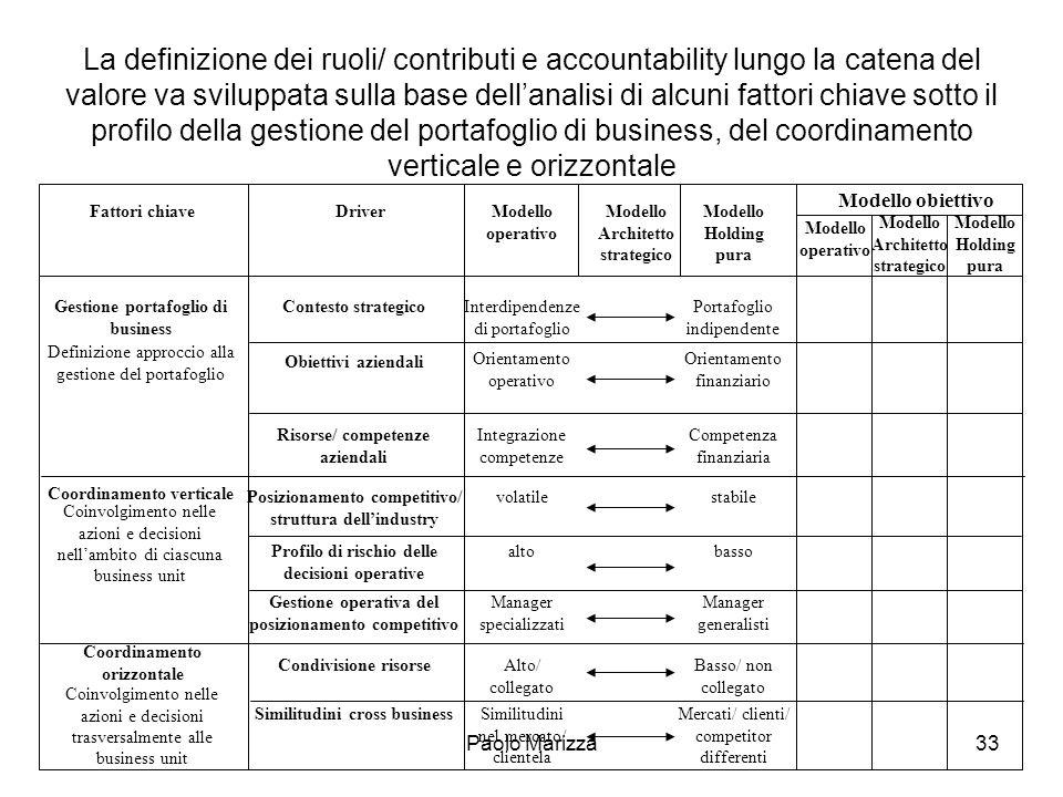La definizione dei ruoli/ contributi e accountability lungo la catena del valore va sviluppata sulla base dell'analisi di alcuni fattori chiave sotto il profilo della gestione del portafoglio di business, del coordinamento verticale e orizzontale