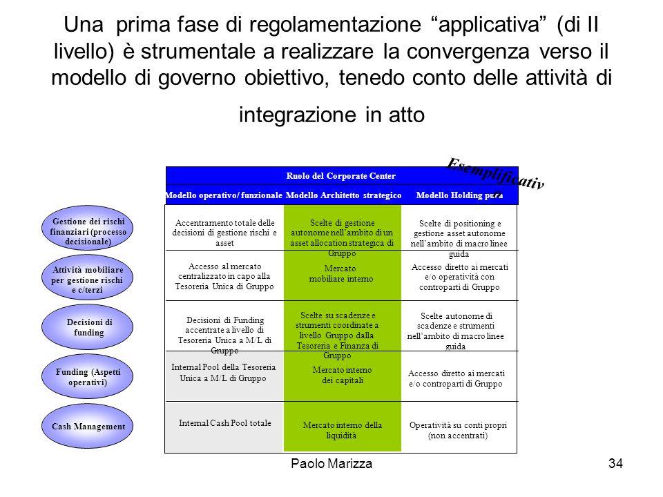Una prima fase di regolamentazione applicativa (di II livello) è strumentale a realizzare la convergenza verso il modello di governo obiettivo, tenedo conto delle attività di integrazione in atto