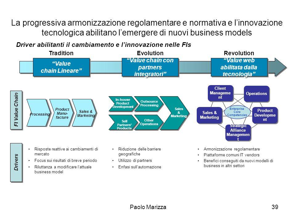 La progressiva armonizzazione regolamentare e normativa e l'innovazione tecnologica abilitano l'emergere di nuovi business models