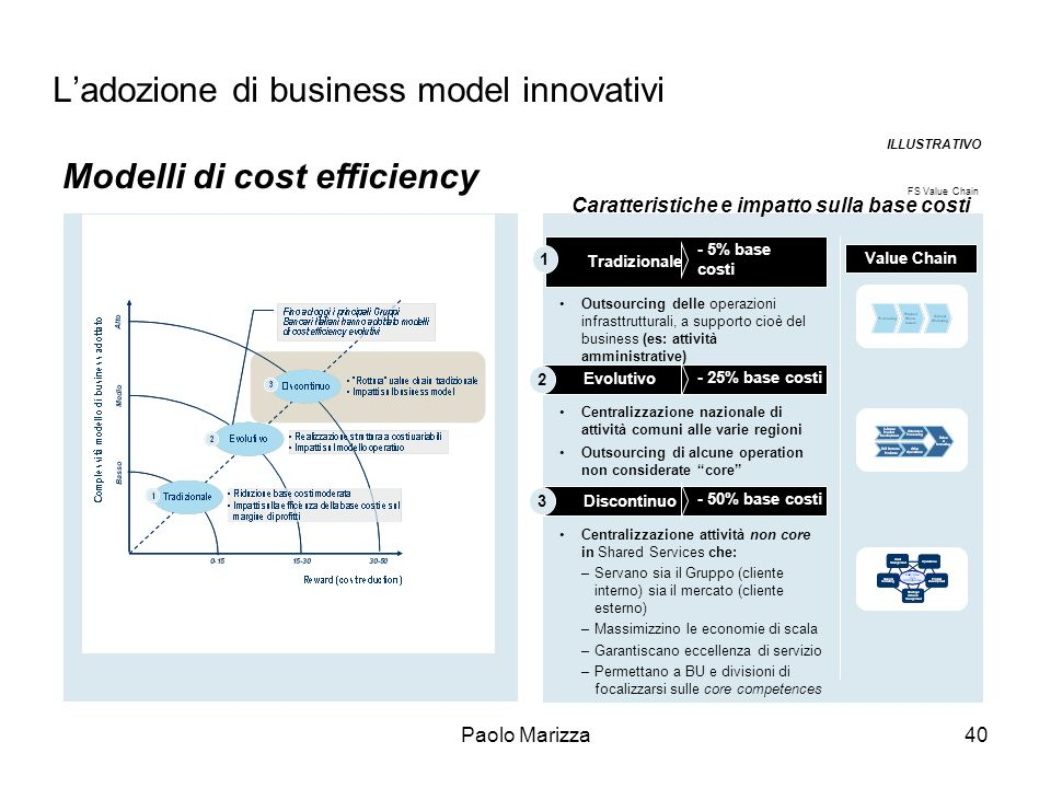 L'adozione di business model innovativi