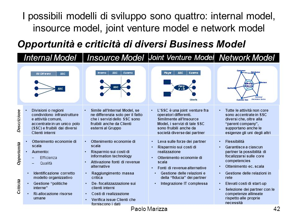 Opportunità e criticità di diversi Business Model
