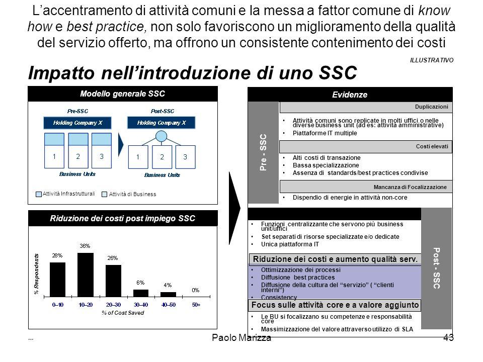 Riduzione dei costi post impiego SSC