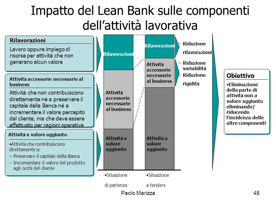 Impatto del Lean Bank sulle componenti dell'attività lavorativa