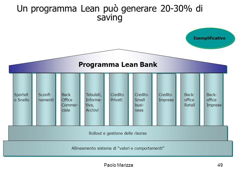 Un programma Lean può generare 20-30% di saving