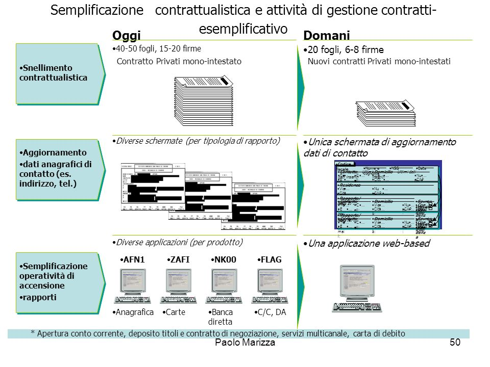 Semplificazione contrattualistica e attività di gestione contratti- esemplificativo