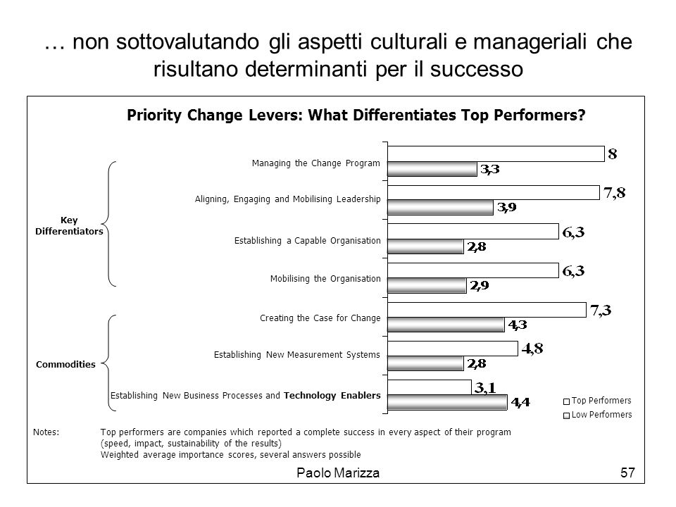 Priority Change Levers: What Differentiates Top Performers