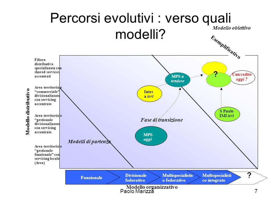 Percorsi evolutivi : verso quali modelli