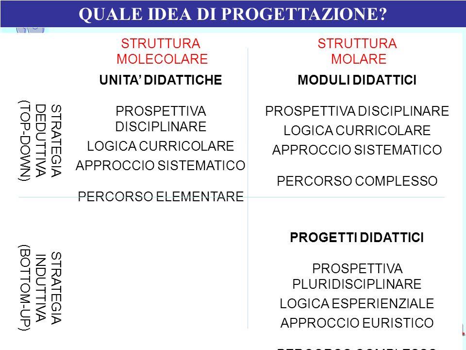 QUALE IDEA DI PROGETTAZIONE