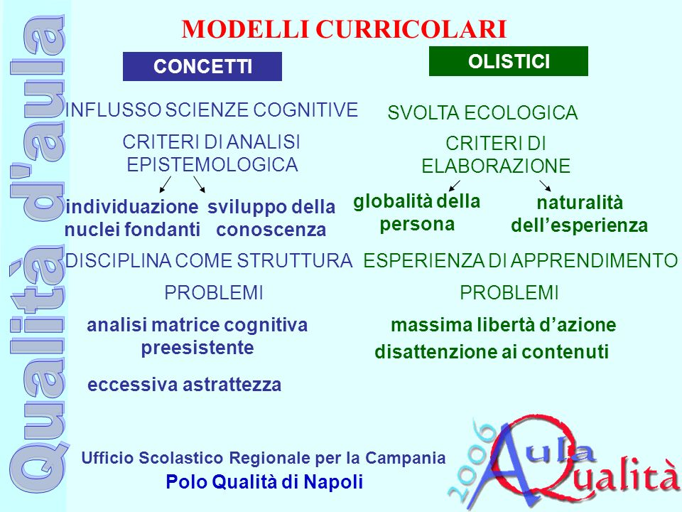 MODELLI CURRICOLARI OLISTICI CONCETTI INFLUSSO SCIENZE COGNITIVE