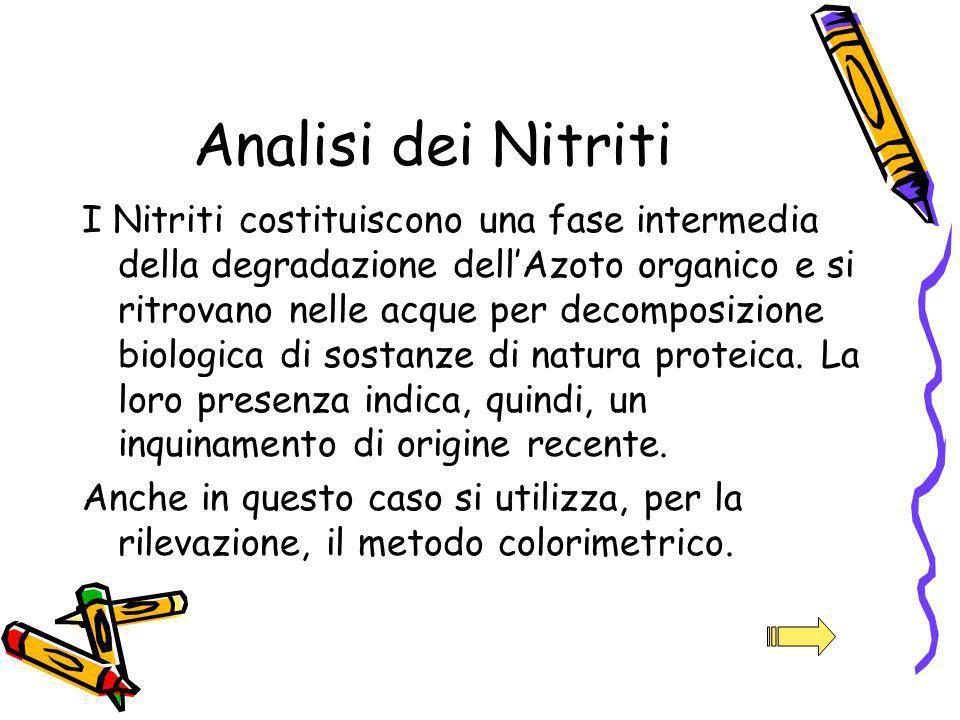 Analisi dei Nitriti