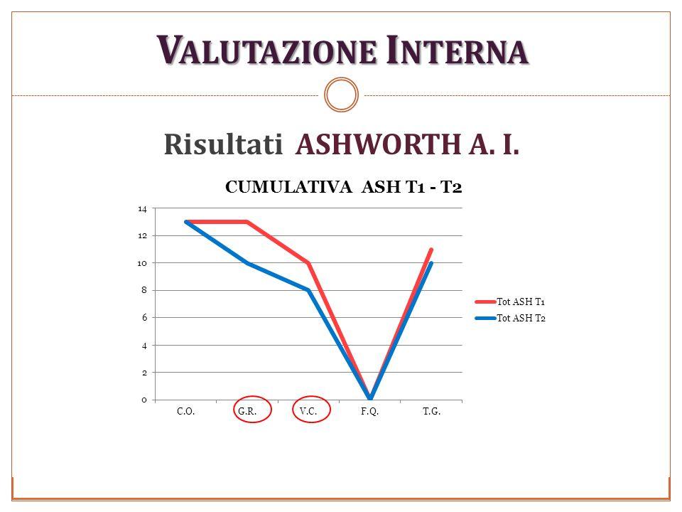 Valutazione Interna Risultati ASHWORTH A. I.