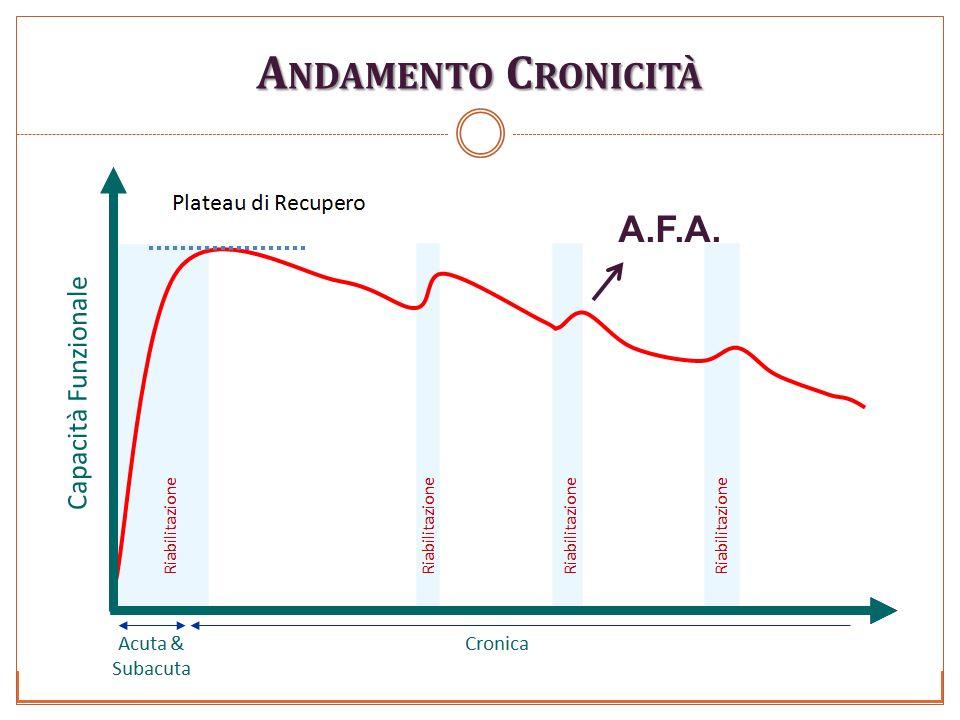 Andamento Cronicità A.F.A.