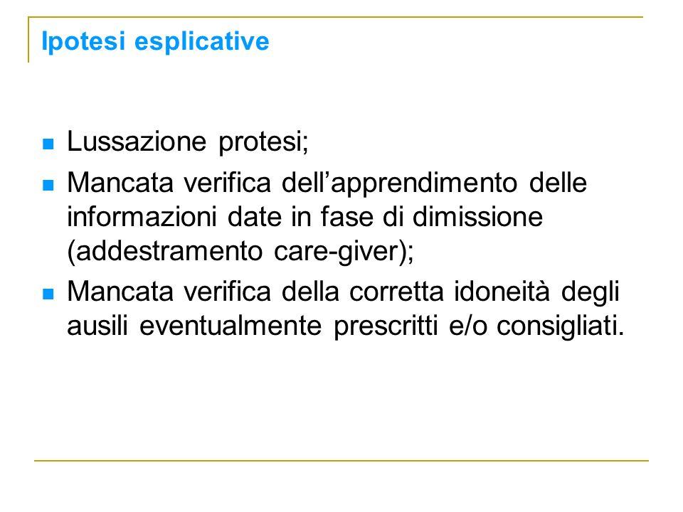 Ipotesi esplicative Lussazione protesi;