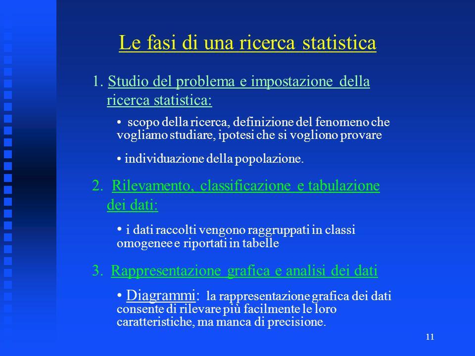 Le fasi di una ricerca statistica