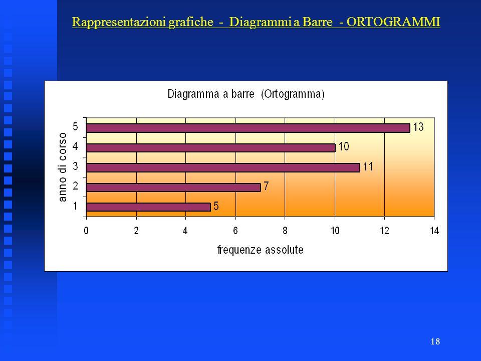Rappresentazioni grafiche - Diagrammi a Barre - ORTOGRAMMI