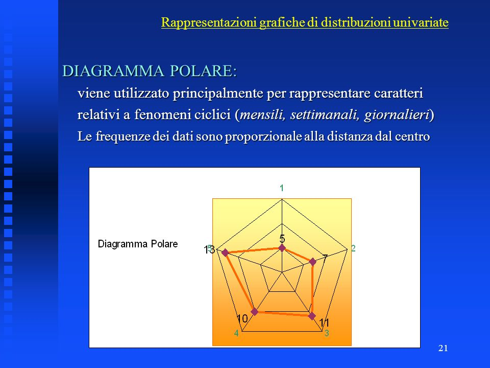 Rappresentazioni grafiche di distribuzioni univariate