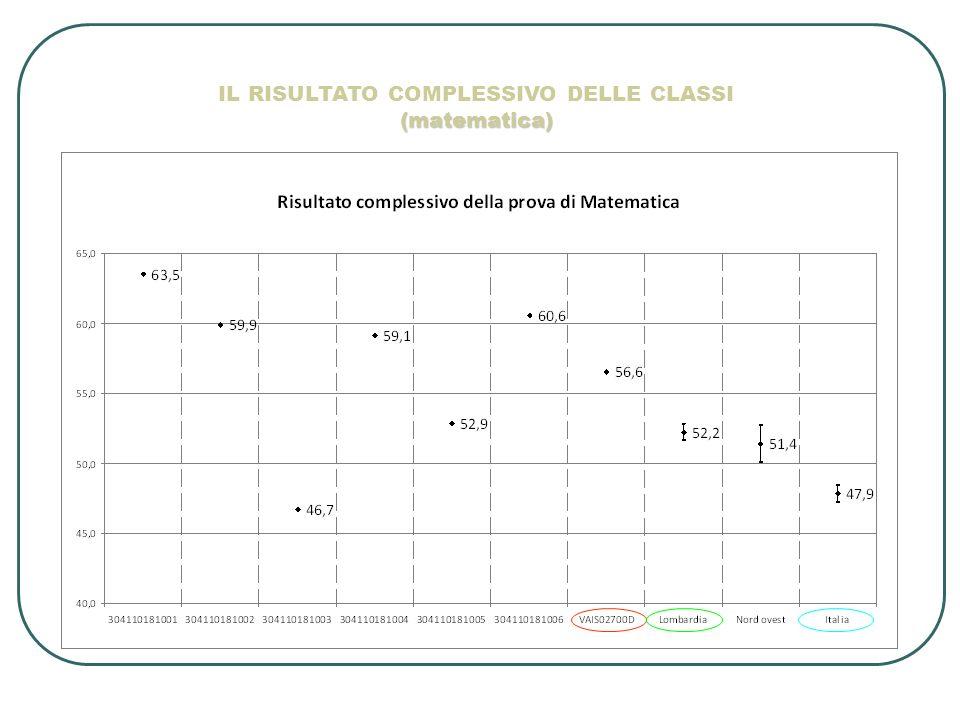 IL RISULTATO COMPLESSIVO DELLE CLASSI (matematica)