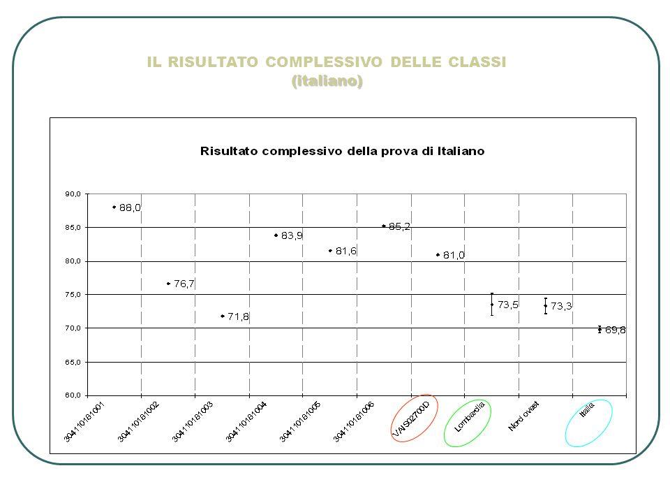 IL RISULTATO COMPLESSIVO DELLE CLASSI (italiano)