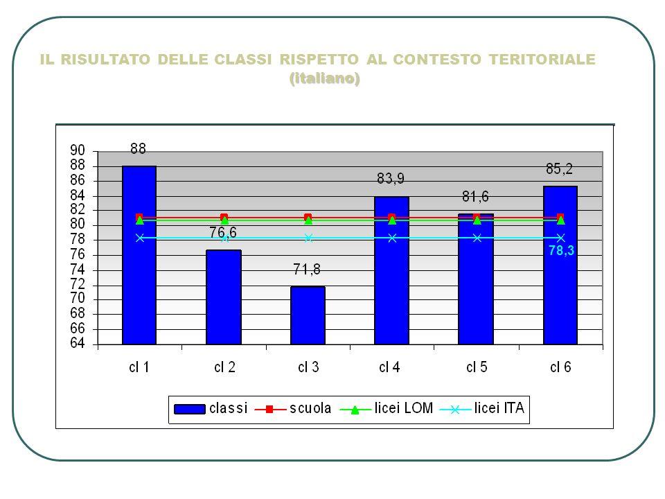 IL RISULTATO DELLE CLASSI RISPETTO AL CONTESTO TERITORIALE (italiano)
