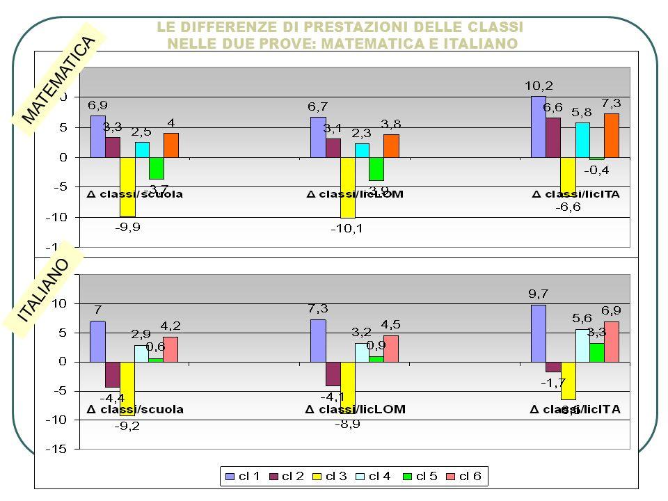 MATEMATICA ITALIANO LE DIFFERENZE DI PRESTAZIONI DELLE CLASSI