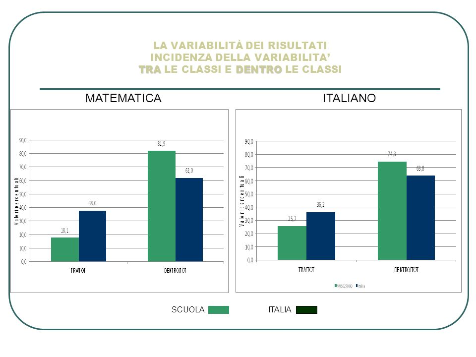 LA VARIABILITÀ DEI RISULTATI INCIDENZA DELLA VARIABILITA' TRA LE CLASSI E DENTRO LE CLASSI