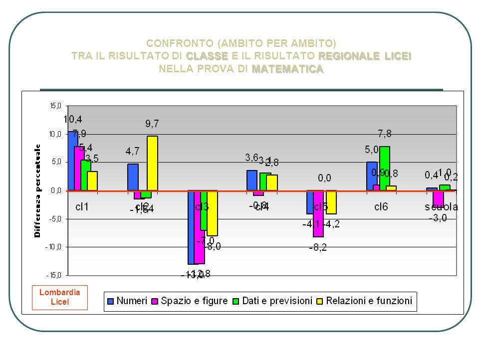 CONFRONTO (AMBITO PER AMBITO) TRA IL RISULTATO DI CLASSE E IL RISULTATO REGIONALE LICEI NELLA PROVA DI MATEMATICA