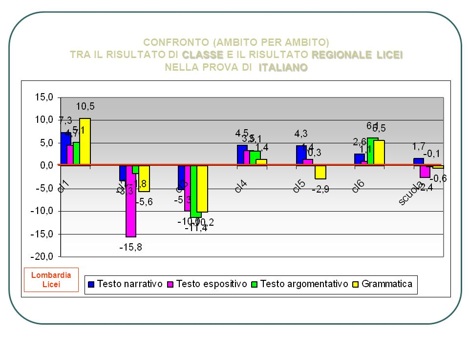 CONFRONTO (AMBITO PER AMBITO) TRA IL RISULTATO DI CLASSE E IL RISULTATO REGIONALE LICEI NELLA PROVA DI ITALIANO