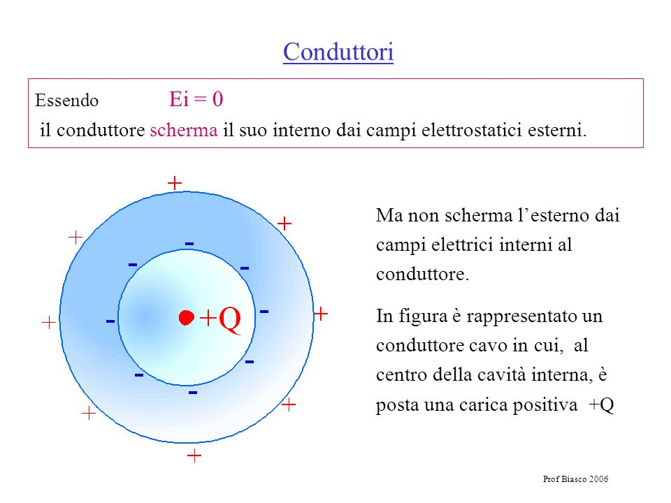Conduttori Essendo Ei = 0 il conduttore scherma il suo interno dai campi elettrostatici esterni.
