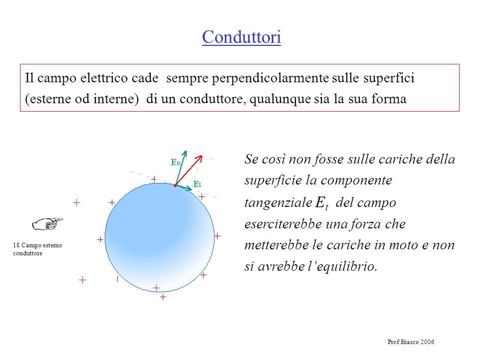 Conduttori Il campo elettrico cade sempre perpendicolarmente sulle superfici (esterne od interne) di un conduttore, qualunque sia la sua forma.