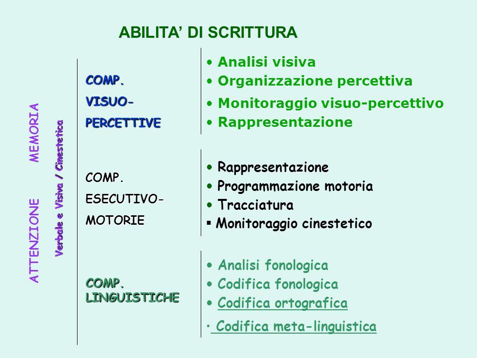 ABILITA' DI SCRITTURA Analisi visiva Organizzazione percettiva