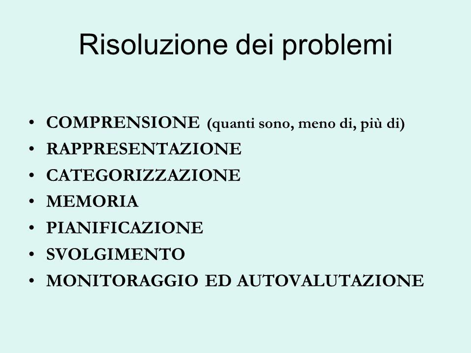 Risoluzione dei problemi