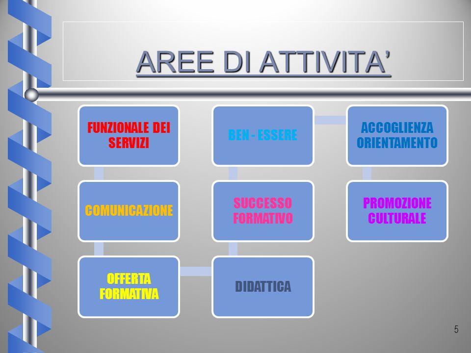 AREE DI ATTIVITA' FUNZIONALE DEI SERVIZI COMUNICAZIONE