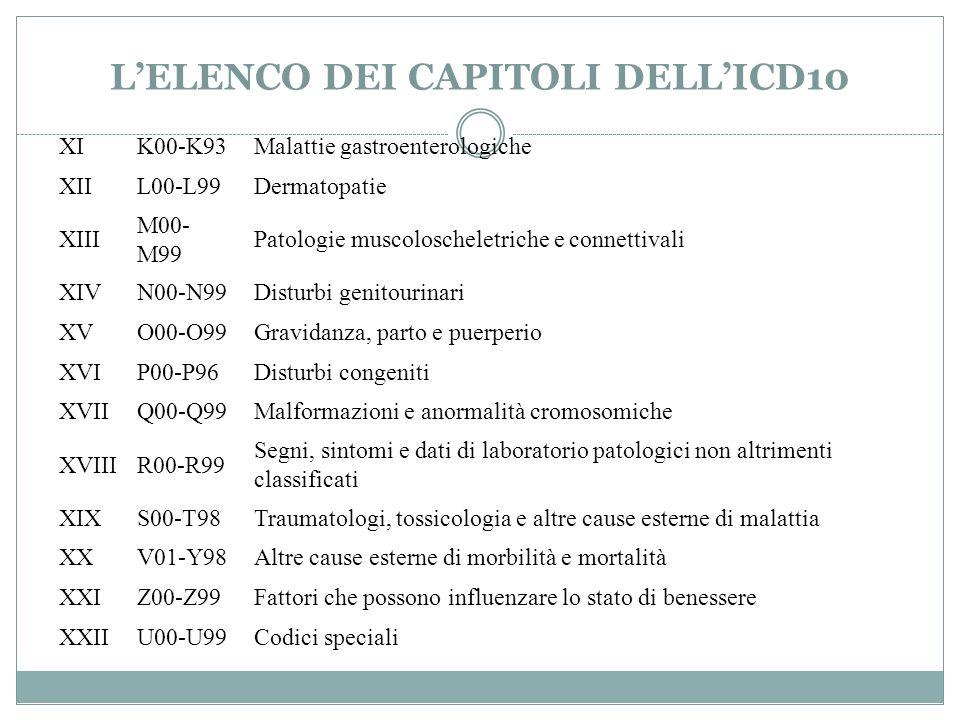 L'ELENCO DEI CAPITOLI DELL'ICD10