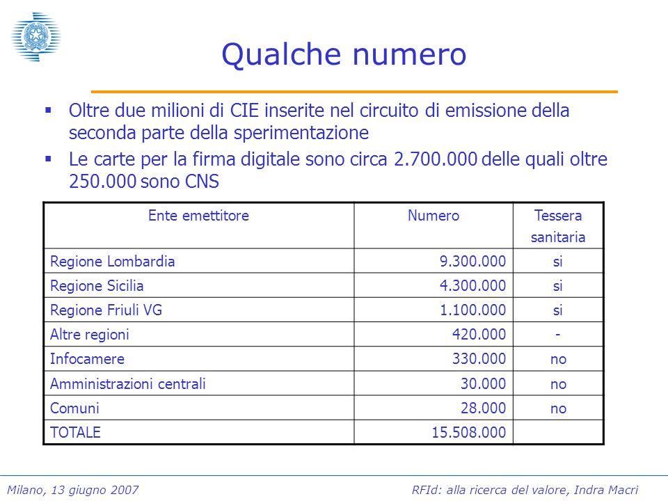 Qualche numero Oltre due milioni di CIE inserite nel circuito di emissione della seconda parte della sperimentazione.