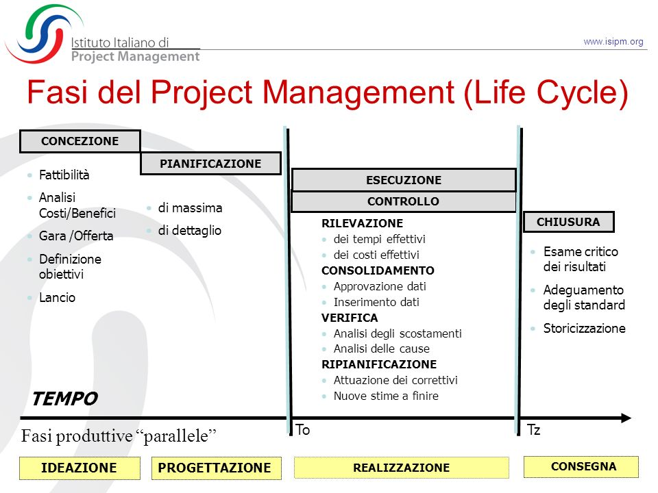 Fasi del Project Management (Life Cycle)