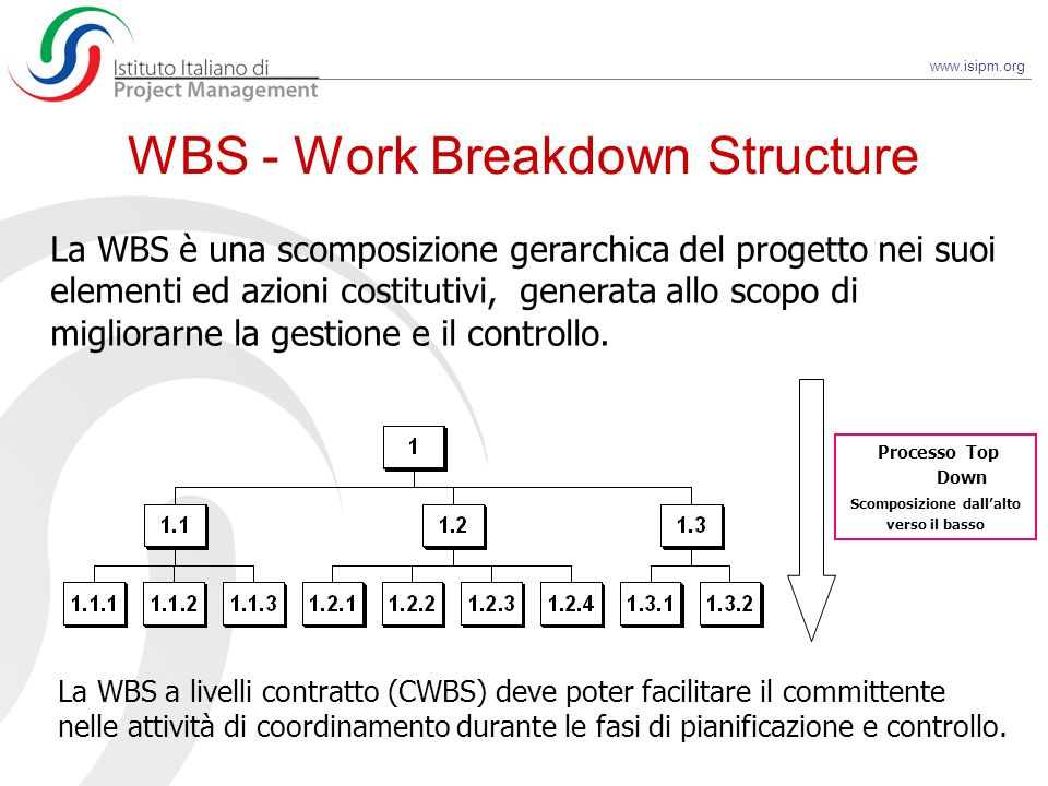 WBS - Work Breakdown Structure