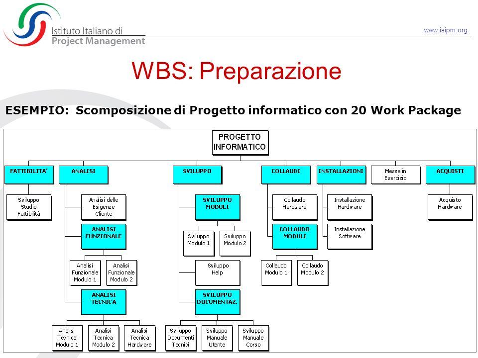 WBS: Preparazione ESEMPIO: Scomposizione di Progetto informatico con 20 Work Package