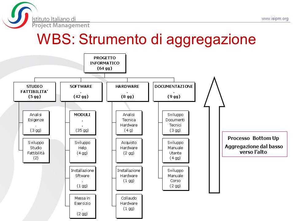WBS: Strumento di aggregazione