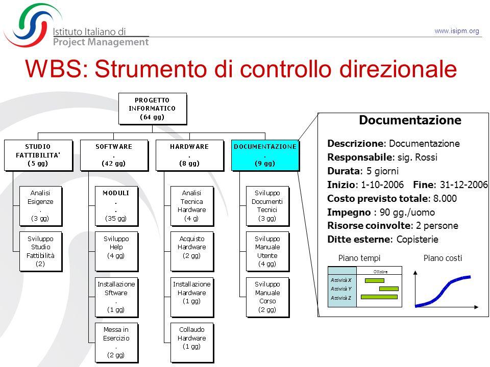 WBS: Strumento di controllo direzionale