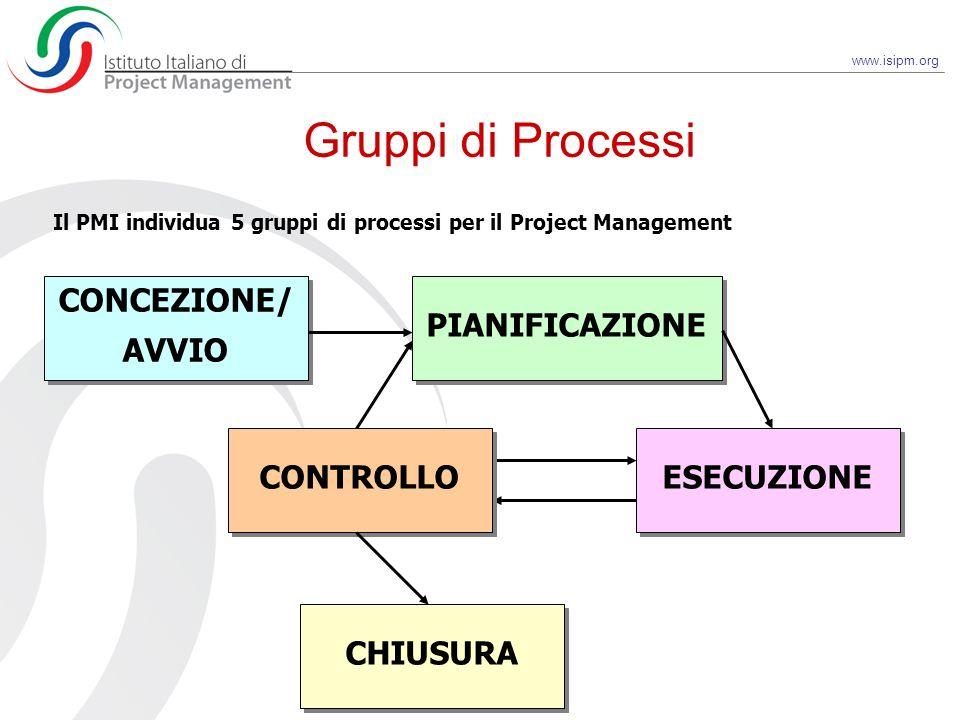 Gruppi di Processi CONCEZIONE/ AVVIO PIANIFICAZIONE CONTROLLO