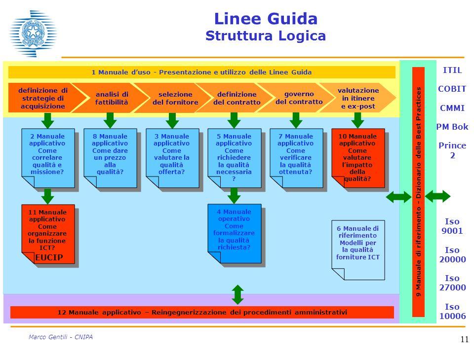 Linee Guida Struttura Logica