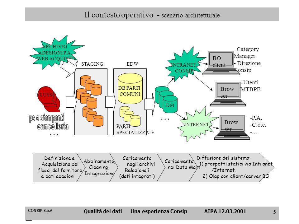 Il contesto operativo - scenario architetturale